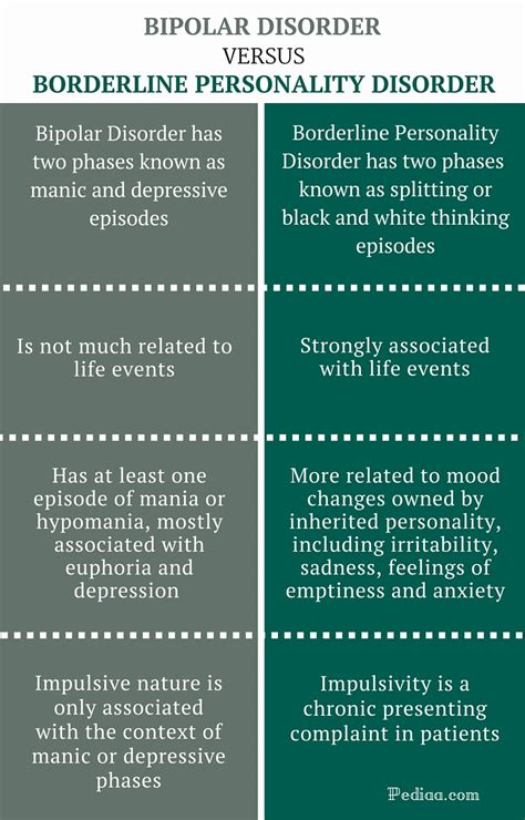 Difference Between Bipolar and Borderline Personality
