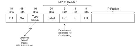 Classification and Marking (Classification, Marking, and NBAR)