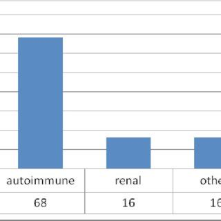 ANA titer in the investigated patients (%)   Download