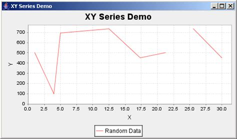 charts - XY Plotting with Java - Stack Overflow