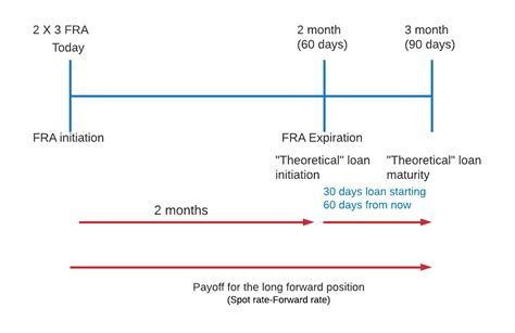 Demystifying Forward Rate Agreements (Calculations for CFA