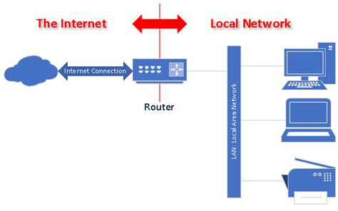 Your Router's Two IP Addresses - Ask Leo!