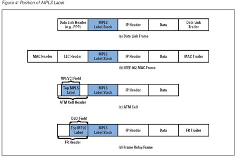 NETWORKING: MPLS LABEL