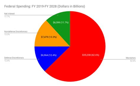 Almost 62 Percent of Federal Spending in 2018 Is Baked in