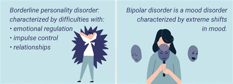 Bipolar & Emotionally unstable personality disorder