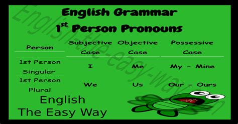 1st Person 2nd Person 3rd Person - English Grammar