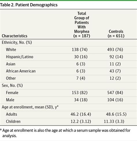Morphea in Adults and Children Cohort III   Dermatology