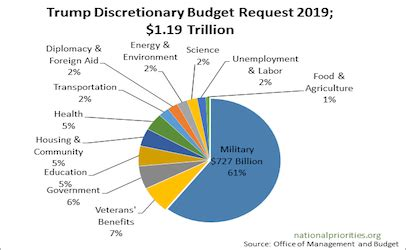 It gives only a little, but Trump budget takes nothing way